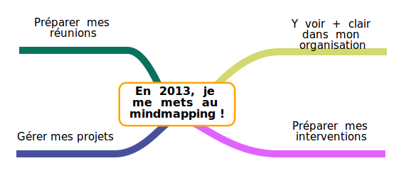 Atelier mindmapping