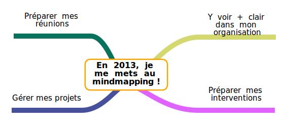 Eureka ! … je m'organise mieux grâce au « Mind Mapping » ! …