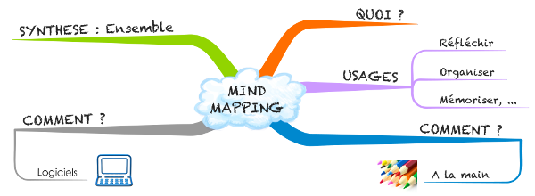 Gagnez en efficacité et fluidité avec la technique du Mind Mapping.
